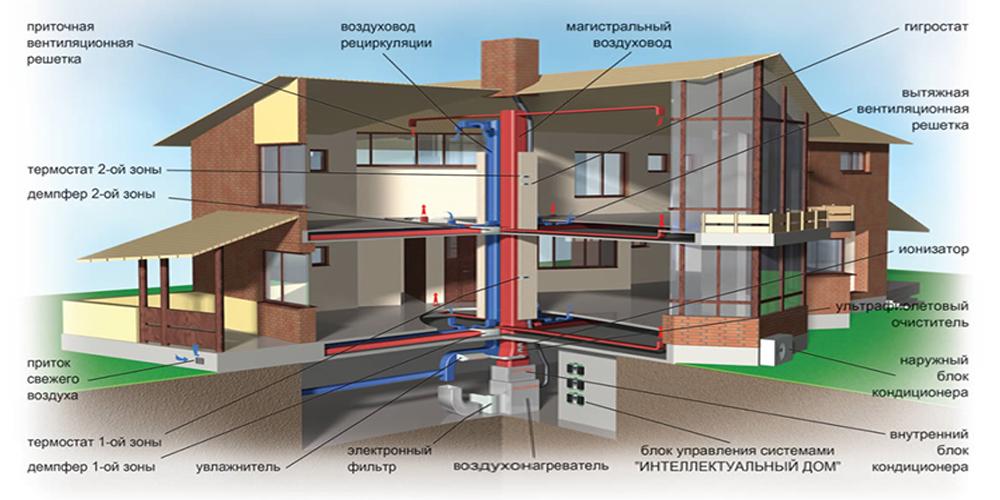Проектирование вентиляции в частном доме москва фильм онлайн дом престарелых